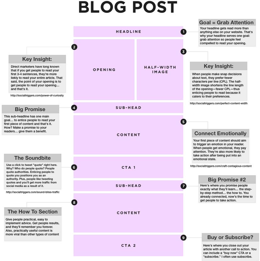 correcta estructura de un post para tu blog