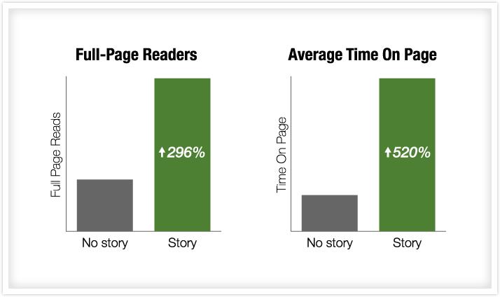 Usa la narrativa en tus post