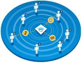 marketing proximidad bluetooth