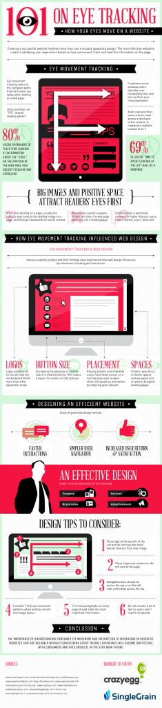 Infografía: cómo los usuarios leen tu site
