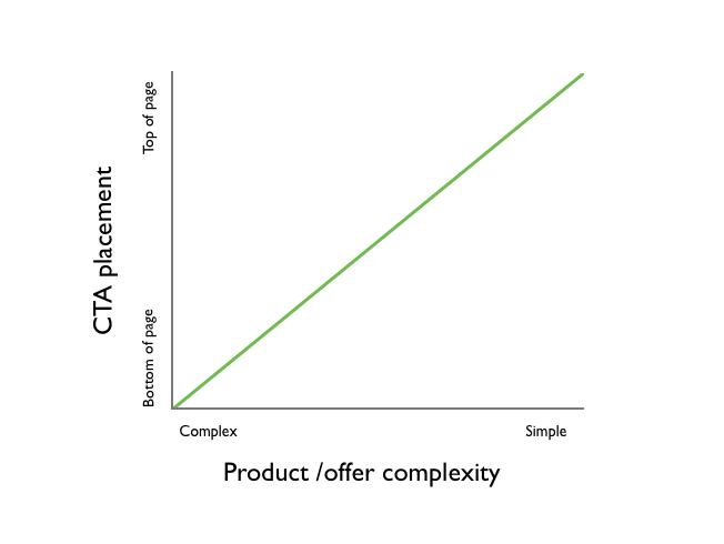 grafico_consejos_para_mejorar_tus_conversiones