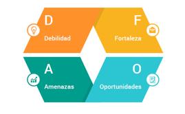 Análisis DAFO. Plan de Marketing Digital
