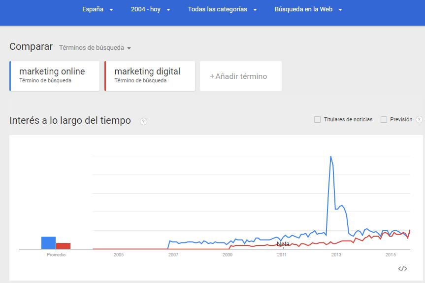 herramienta Google Trends para encontrar palabras claves