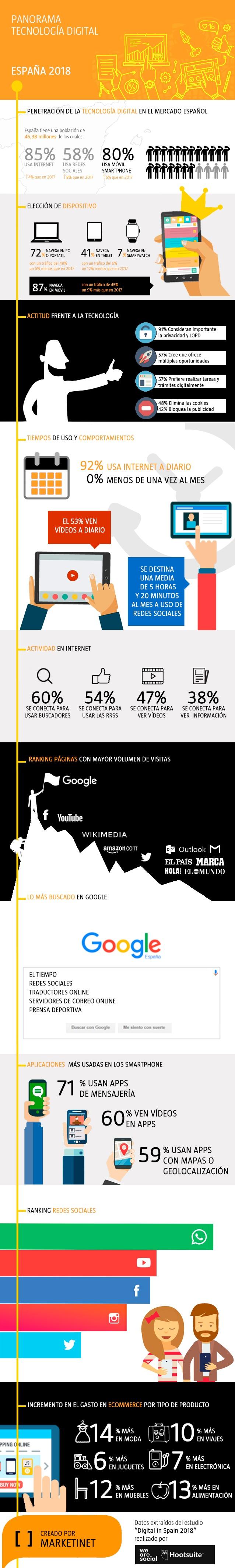 Infografía Panorama de la tecnología digital en España en 2018