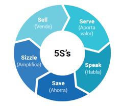 Sistema de las 5 S´s para plan de marketing
