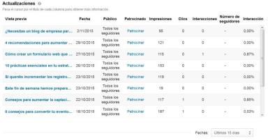 analítica de páginas de empresa de  linkedin