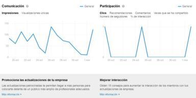 gráficos de analítica de linkedin