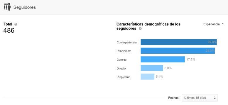 características demográficas de seguidores de linkedin