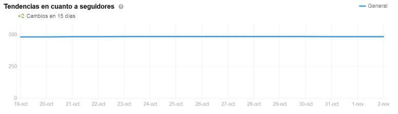 tendencias de seguidores en linkedin