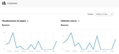 analítica de visitantes en linkedin
