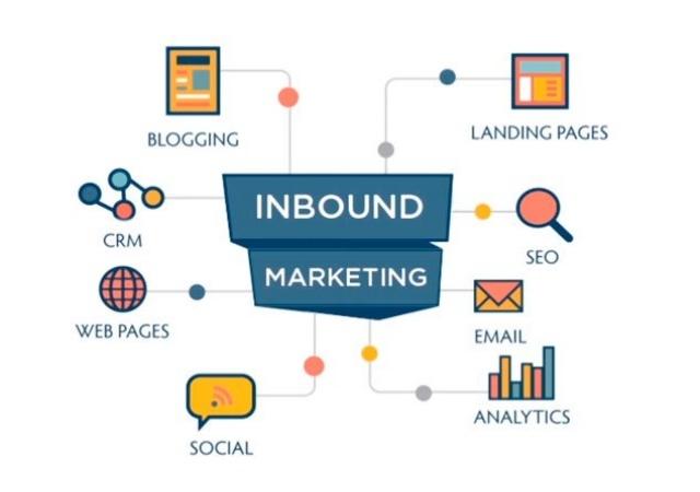 Gráfico Inbound Marketing
