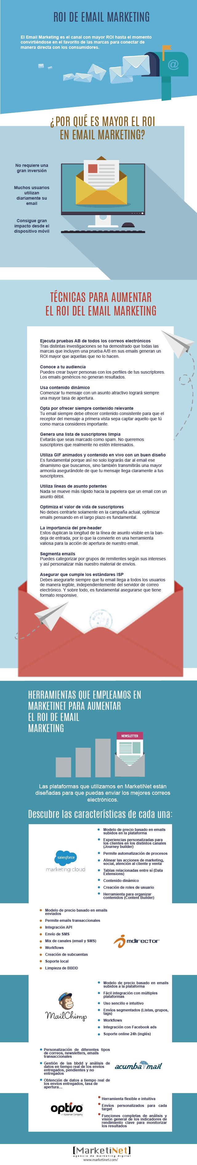 roi-email-marketing-infografia