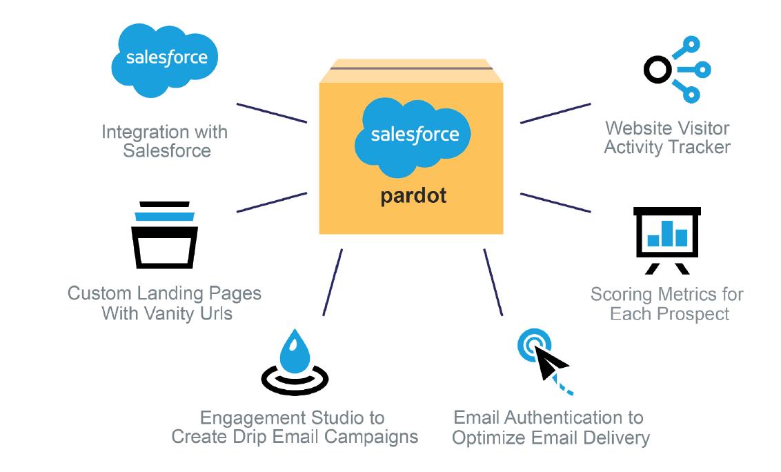 Pardot automation tools