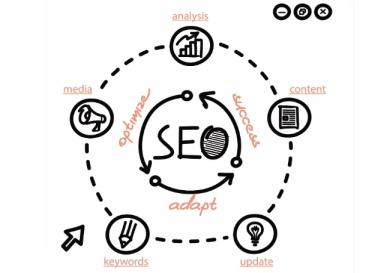 Factores SEO On Page