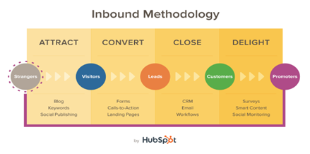 Claves básicas del Inbound Marketing