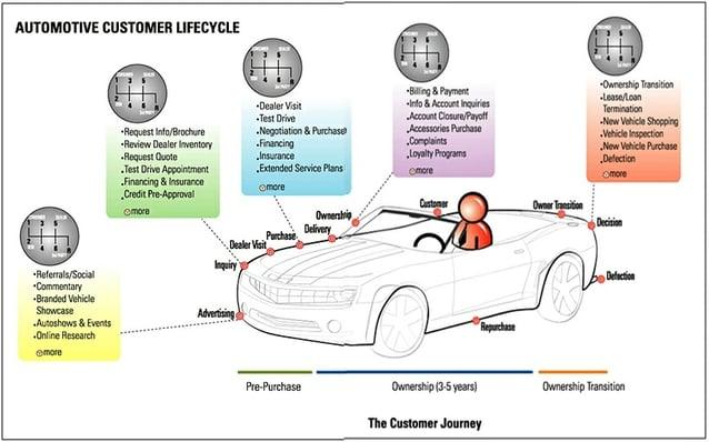comportamiento-compra-automocion