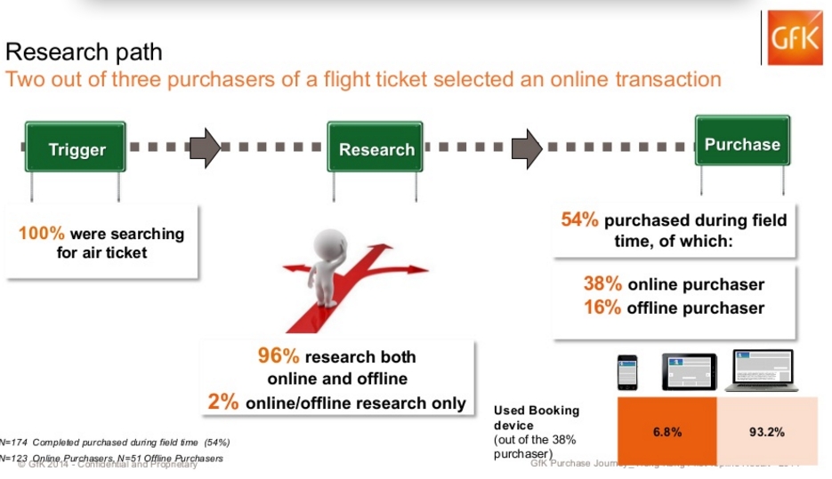 comportamiento-compra-billetes-avion-2