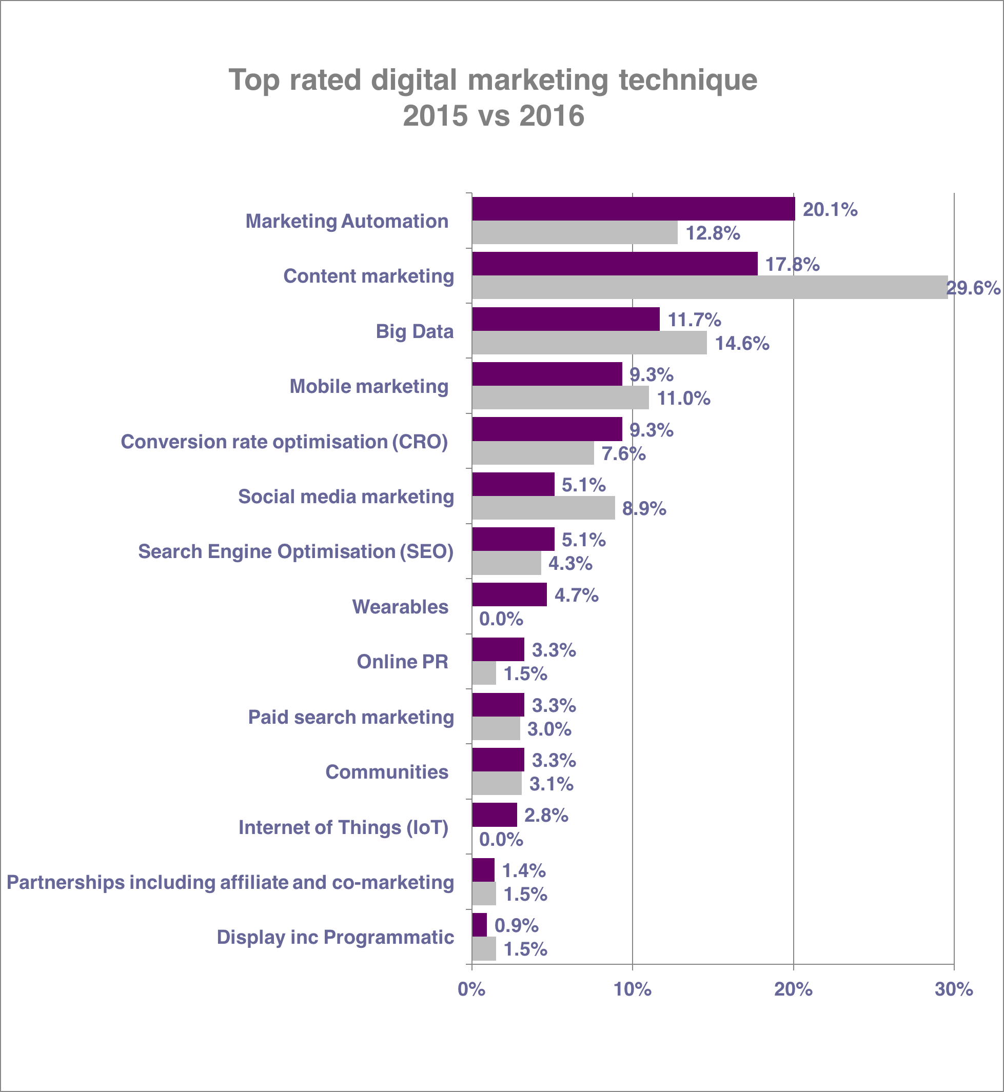 disciplinas marketing digital para 2016