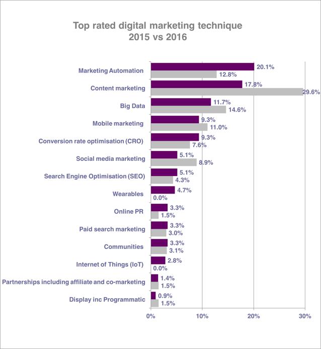 disciplinas marketing digital para 2016
