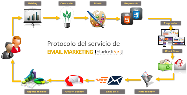 estructura protocolo servicio email marketing