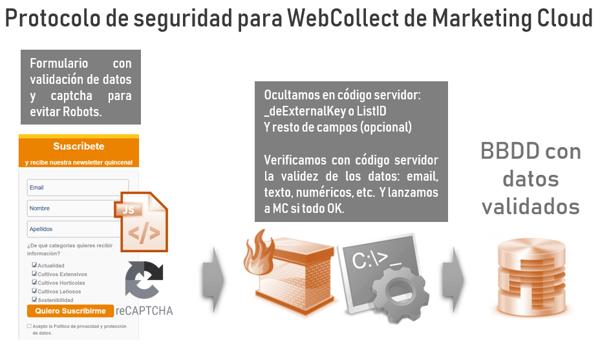 esquema protocolo seguridad webcollect marketing cloud
