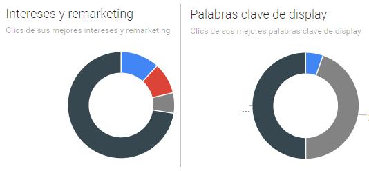 Controla resultados de campañas de display