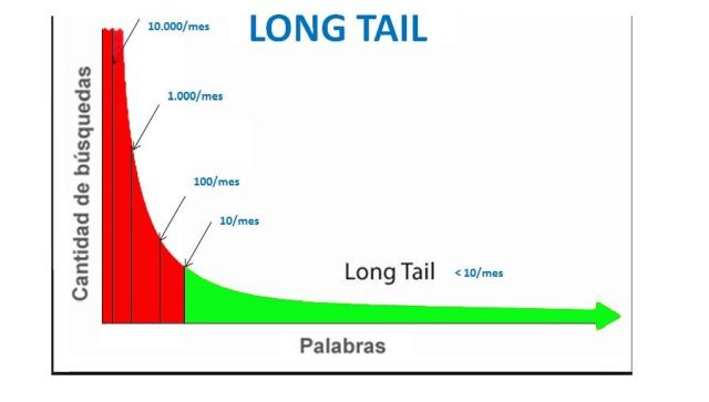 palabras clave long tail