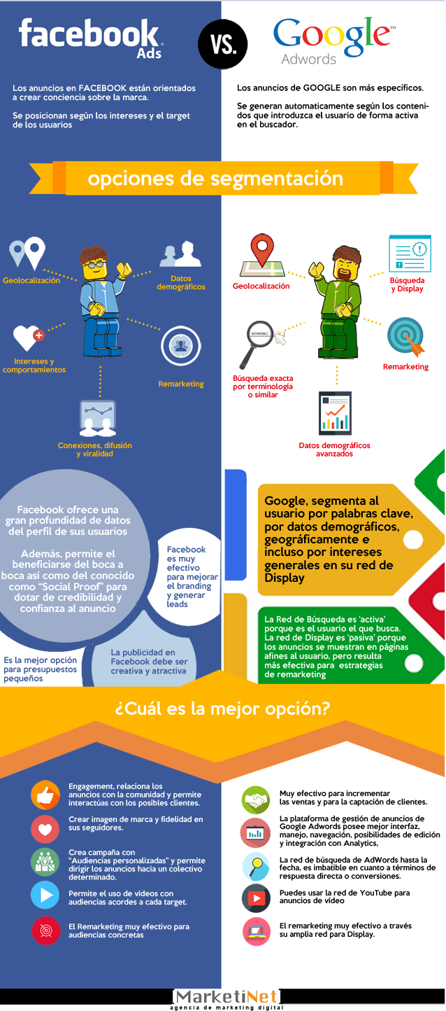 Infografía: Facebook Ads vs Google AdWords