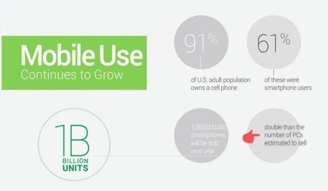 Crecimiento en el uso del móvil