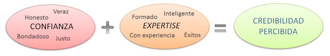 diagrama creacion web credibility