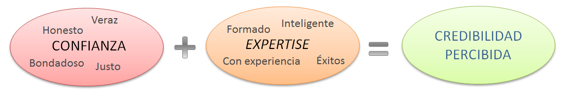 diagrama creacion web credibility