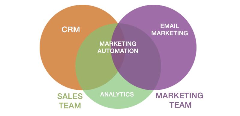 Email marketing automatización