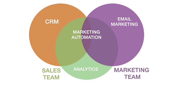 Email marketing automatización