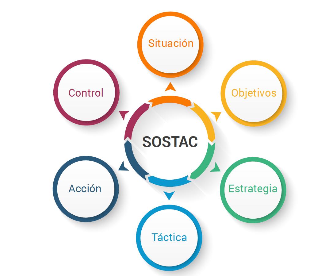 Etapas de la metodología SOSTAC. Ebook Plan de Marketing