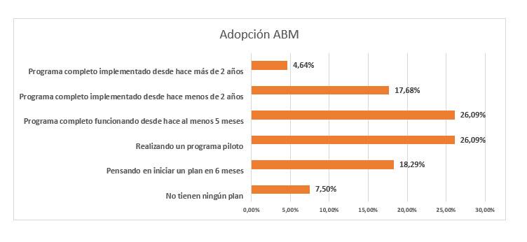 Uso de ABM por empresas consultadas