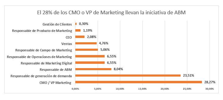 28% de los CMO llevan iniciativas de ABM
