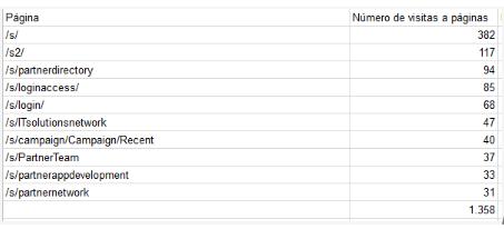 Cómo ver los subdominios en mis estadísticas