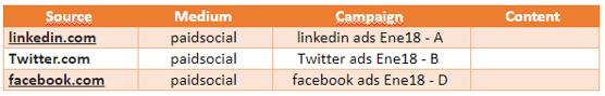Cómo trackear campañas en redes sociales
