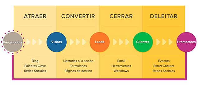 Plugin de WordPress para hacer Inbound Marketing