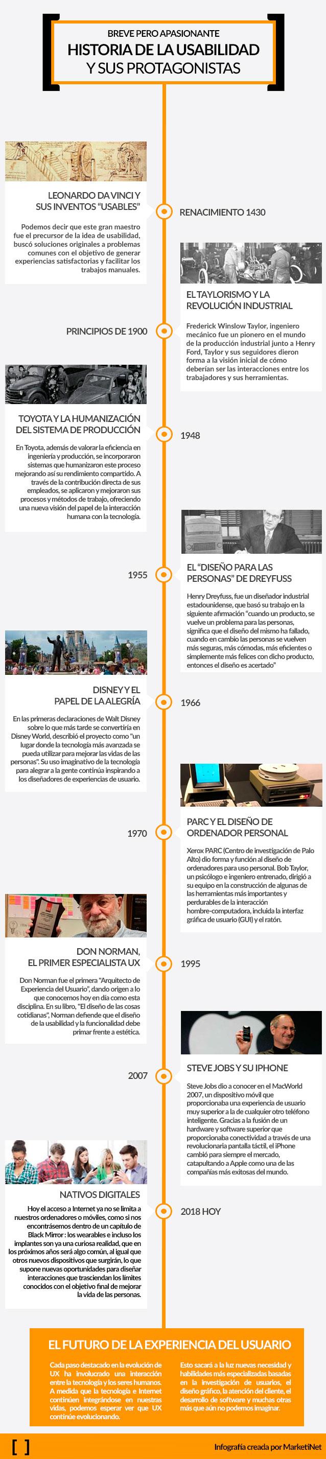 Infografía Historia UX por MarketiNet