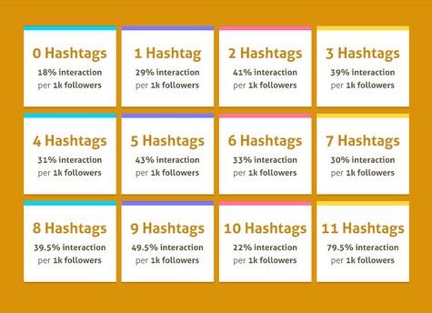 Cómo usar los Hashtags en Instagram