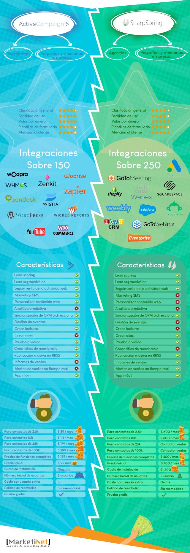 Infografía ActiveCampaign vs SharpSpring