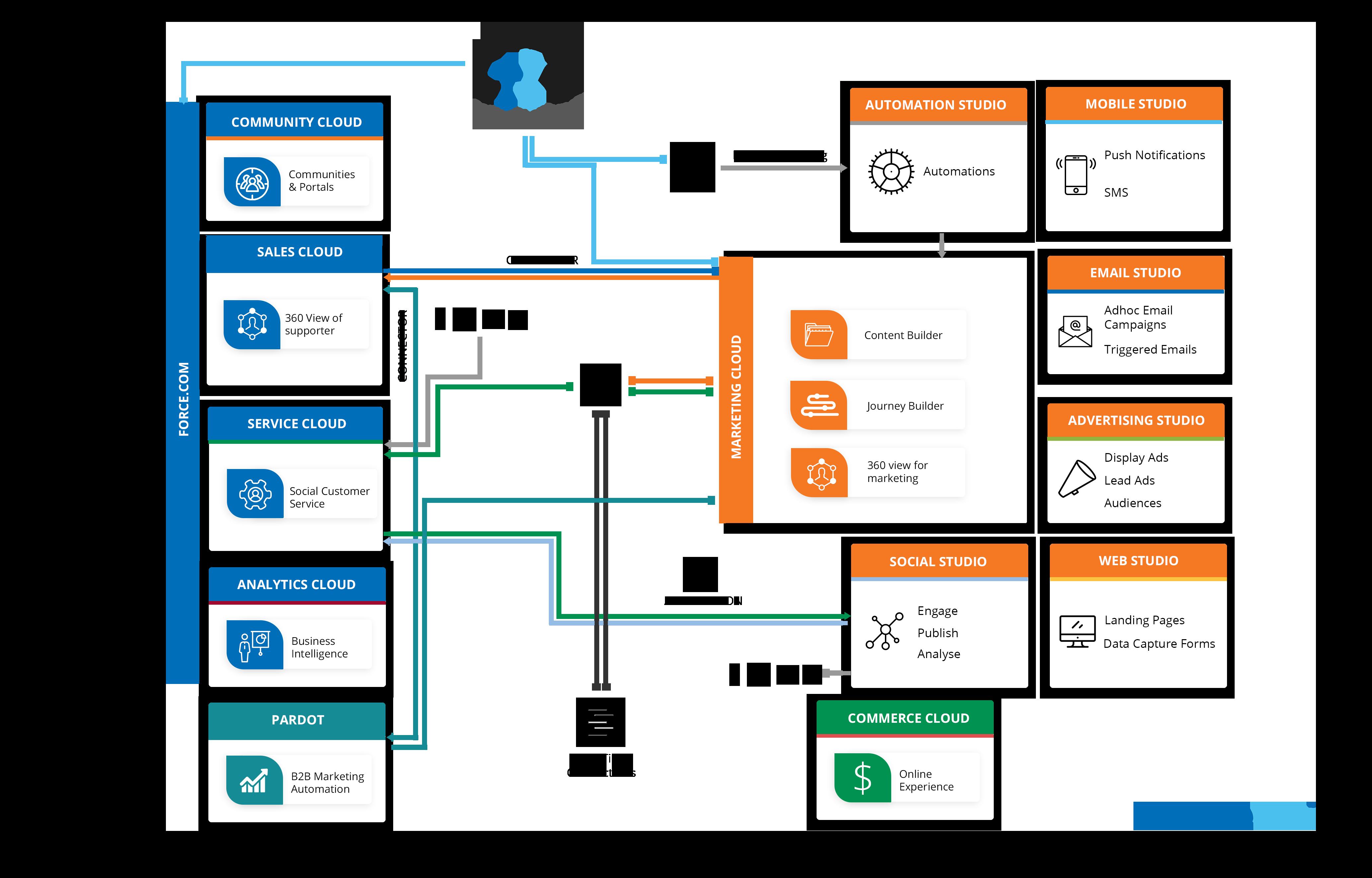 Ecosistema de Salesforce Marketing Cloud