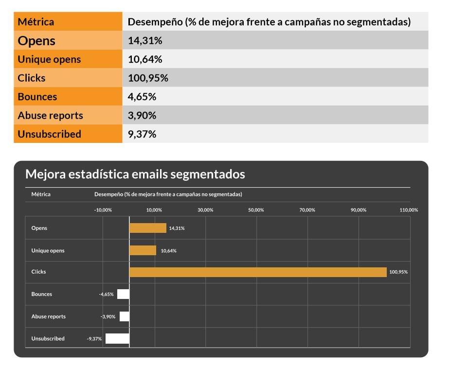 Estudio de MailChimp de las ventajas de las segmentaciones