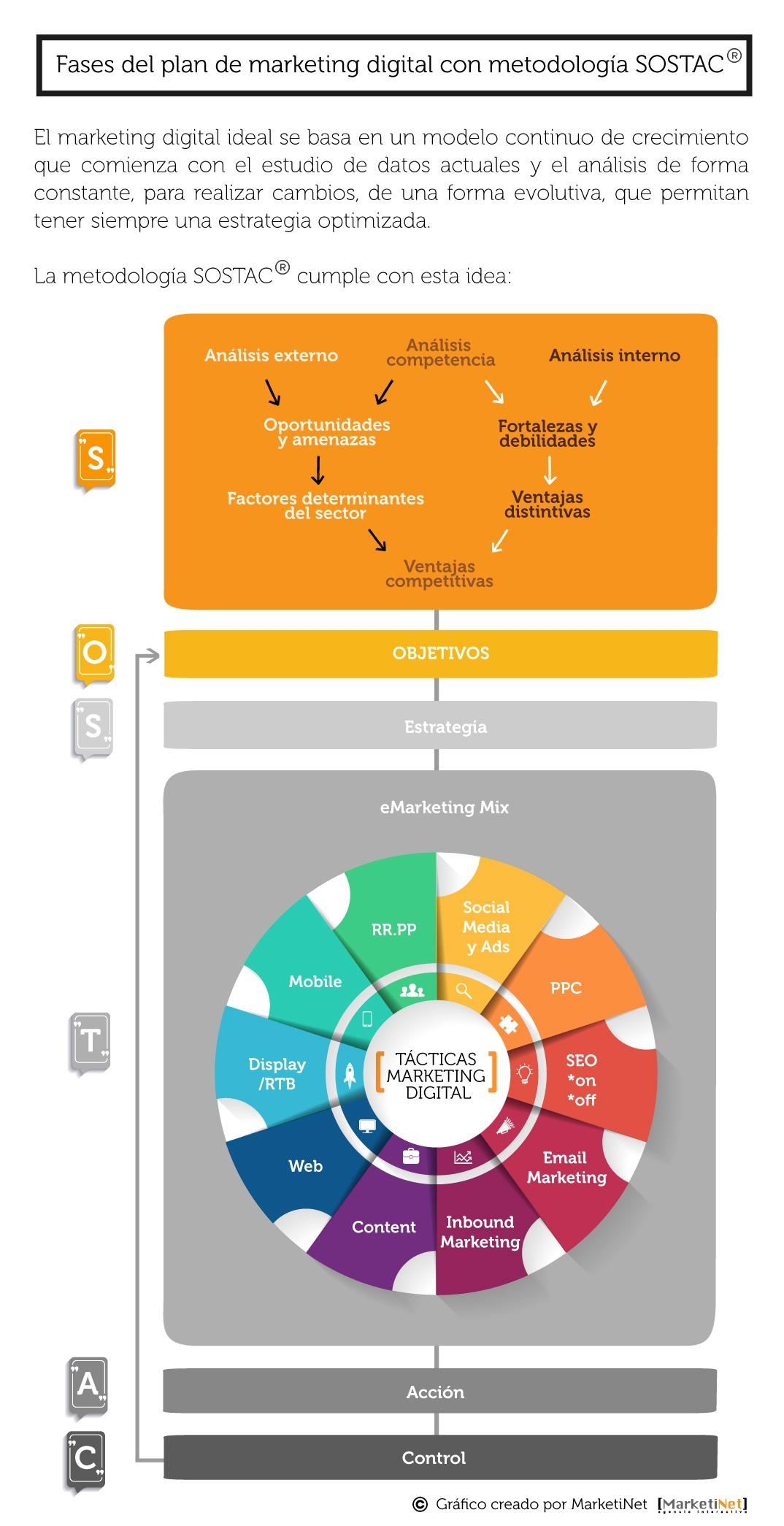 Infografía Fases Plan de Marketing Digital con metodología SOSTAC