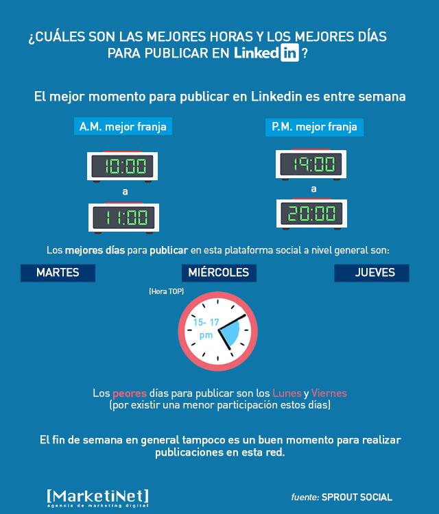 Infografía  las mejores horas para publicar en LinkedIn