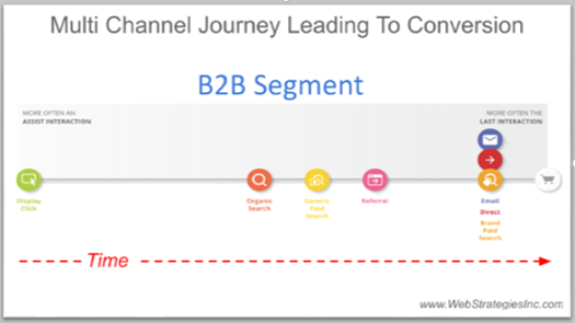 Viaje multicanal Inbound Marketing