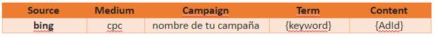 Cómo trackear campañas de PPC