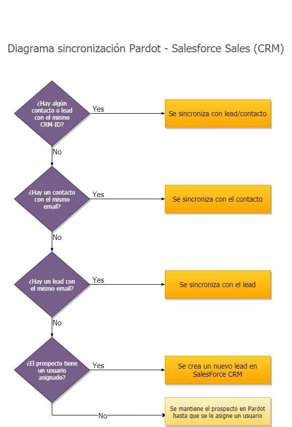 Diagrama de sincronización de Pardot y Salesforce