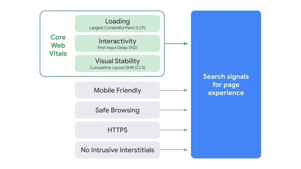 Gráfico Core Web Vitals